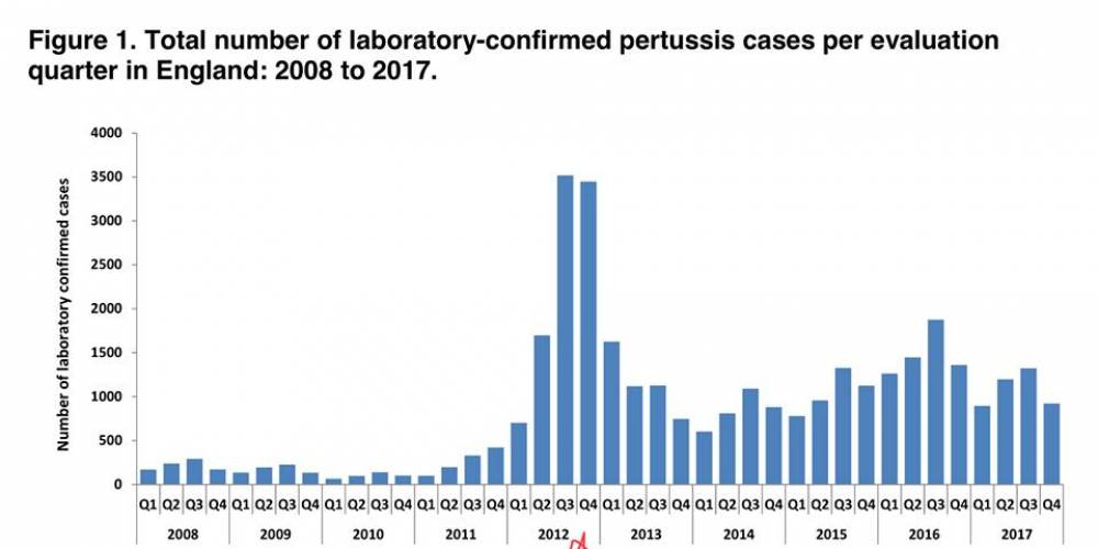 Pertussis INCREASES after Vaccination in Pregnancy